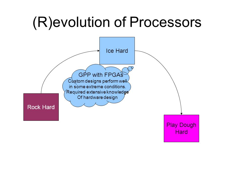 (R)evolution of Processors Rock Hard Ice Hard Play Dough Hard GPP with FPGAs Custom designs perform well in some extreme conditions.
