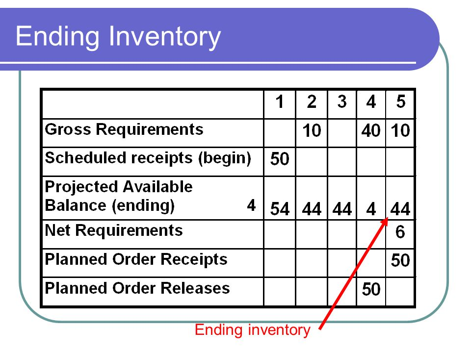 Ending Inventory Ending inventory
