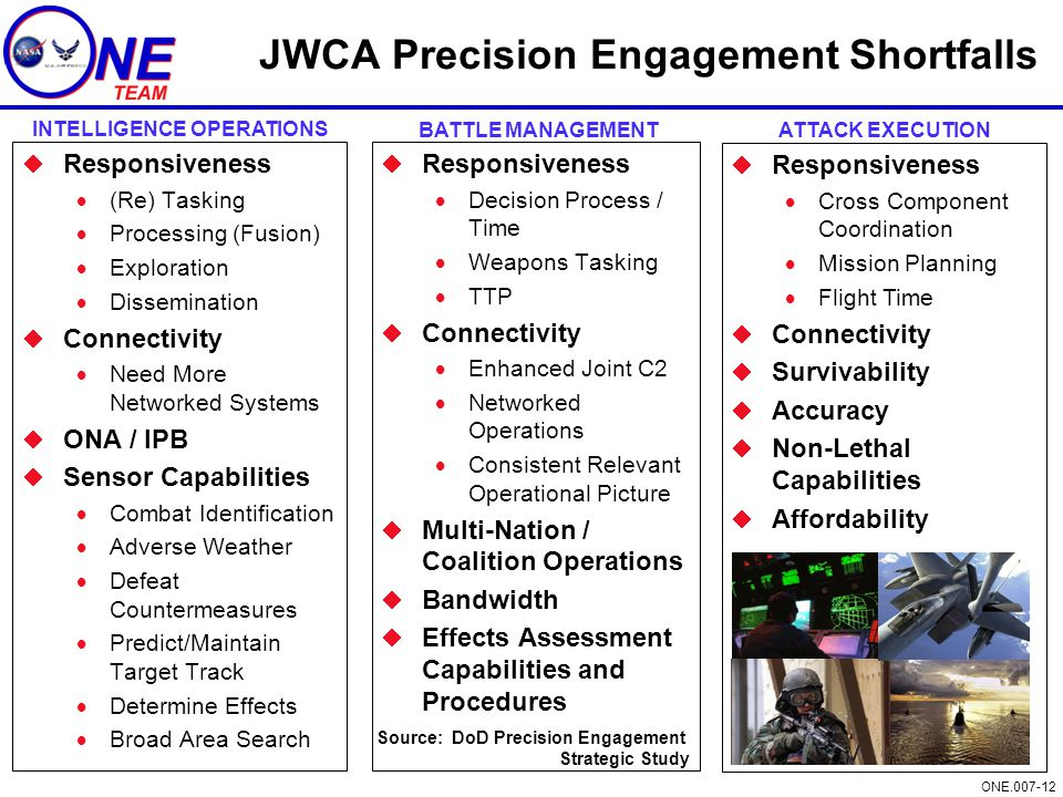 ONE.007-12 JWCA Precision Engagement Shortfalls  Responsiveness  (Re) Tasking  Processing (Fusion)  Exploration  Dissemination  Connectivity  Need More Networked Systems  ONA / IPB  Sensor Capabilities  Combat Identification  Adverse Weather  Defeat Countermeasures  Predict/Maintain Target Track  Determine Effects  Broad Area Search  Responsiveness  Decision Process / Time  Weapons Tasking  TTP  Connectivity  Enhanced Joint C2  Networked Operations  Consistent Relevant Operational Picture  Multi-Nation / Coalition Operations  Bandwidth  Effects Assessment Capabilities and Procedures  Responsiveness  Cross Component Coordination  Mission Planning  Flight Time  Connectivity  Survivability  Accuracy  Non-Lethal Capabilities  Affordability INTELLIGENCE OPERATIONS BATTLE MANAGEMENTATTACK EXECUTION Source: DoD Precision Engagement Strategic Study