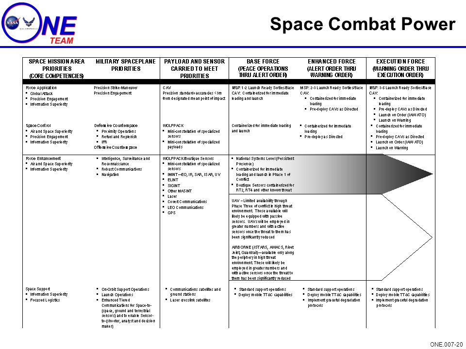 ONE.007-20 Space Combat Power