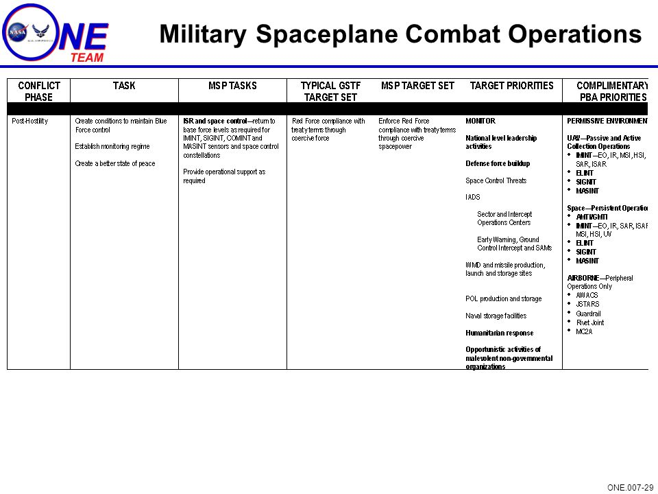 ONE.007-29 Military Spaceplane Combat Operations
