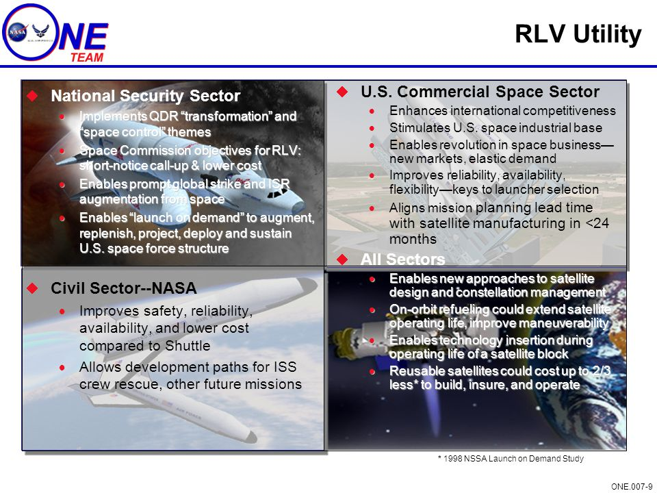ONE.007-9 RLV Utility  National Security Sector  Implements QDR transformation and space control themes  Space Commission objectives for RLV: short-notice call-up & lower cost  Enables prompt global strike and ISR augmentation from space  Enables launch on demand to augment, replenish, project, deploy and sustain U.S.
