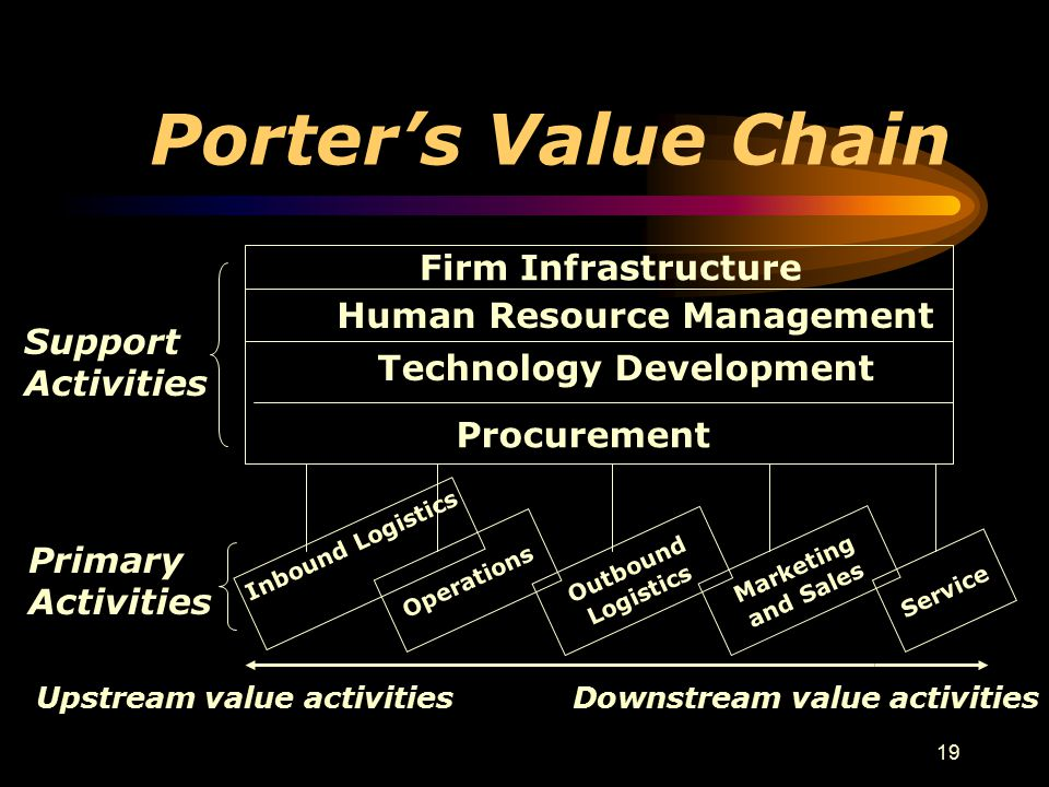 19 Porter's Value Chain Firm Infrastructure Human Resource Management Technology Development Procurement Support Activities Inbound Logistics Primary Activities Operations Outbound Logistics Marketing and Sales Service Upstream value activities Downstream value activities