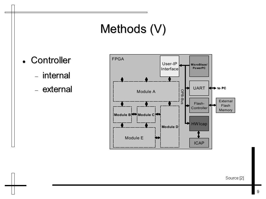 9 Methods (V) Controller Controller  internal  external Source:[2]