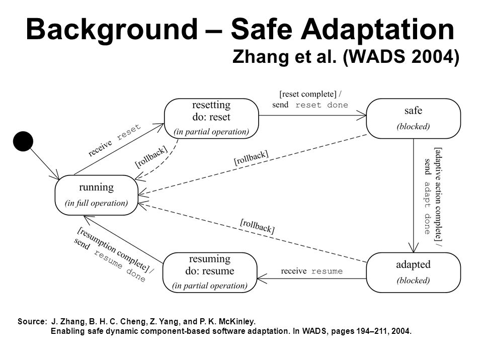 7 Background – Safe Adaptation Zhang et al. (WADS 2004) Source: J.