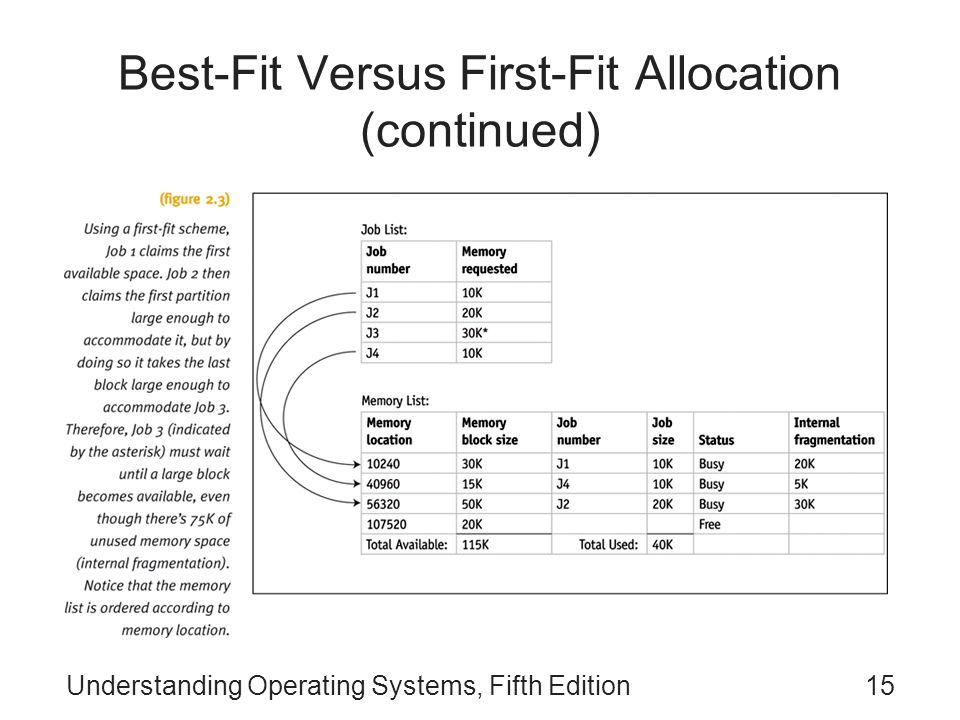 Understanding Operating Systems, Fifth Edition15 Best-Fit Versus First-Fit Allocation (continued)