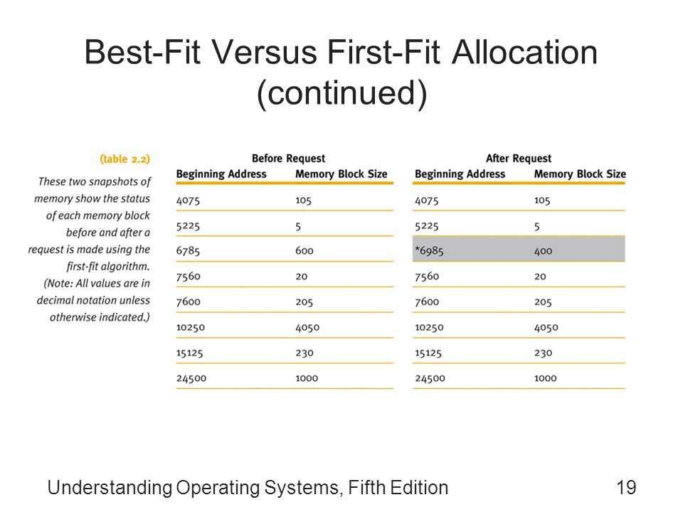 Understanding Operating Systems, Fifth Edition19 Best-Fit Versus First-Fit Allocation (continued)