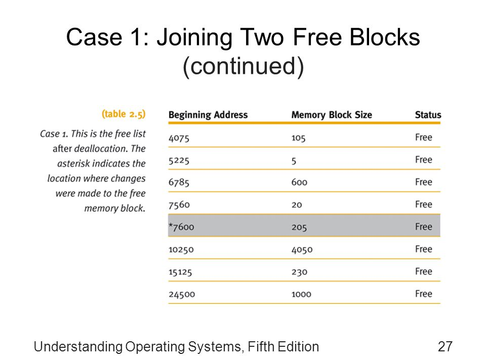 Understanding Operating Systems, Fifth Edition27 Case 1: Joining Two Free Blocks (continued)