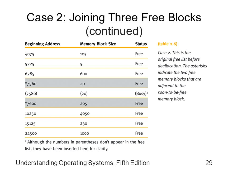 Understanding Operating Systems, Fifth Edition29 Case 2: Joining Three Free Blocks (continued)