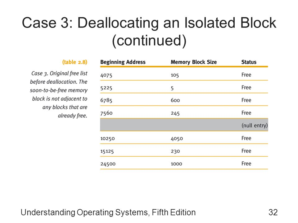 Understanding Operating Systems, Fifth Edition32 Case 3: Deallocating an Isolated Block (continued)