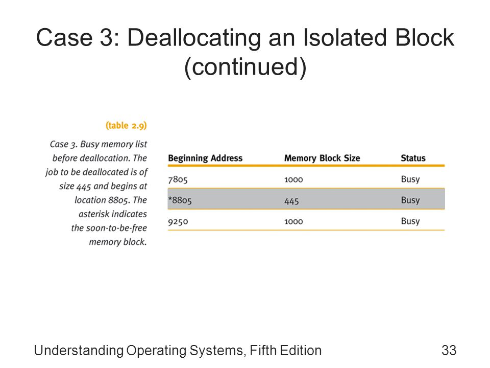 Understanding Operating Systems, Fifth Edition33 Case 3: Deallocating an Isolated Block (continued)