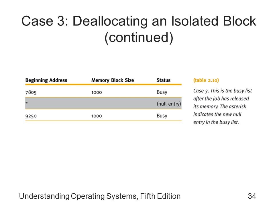 Understanding Operating Systems, Fifth Edition34 Case 3: Deallocating an Isolated Block (continued)