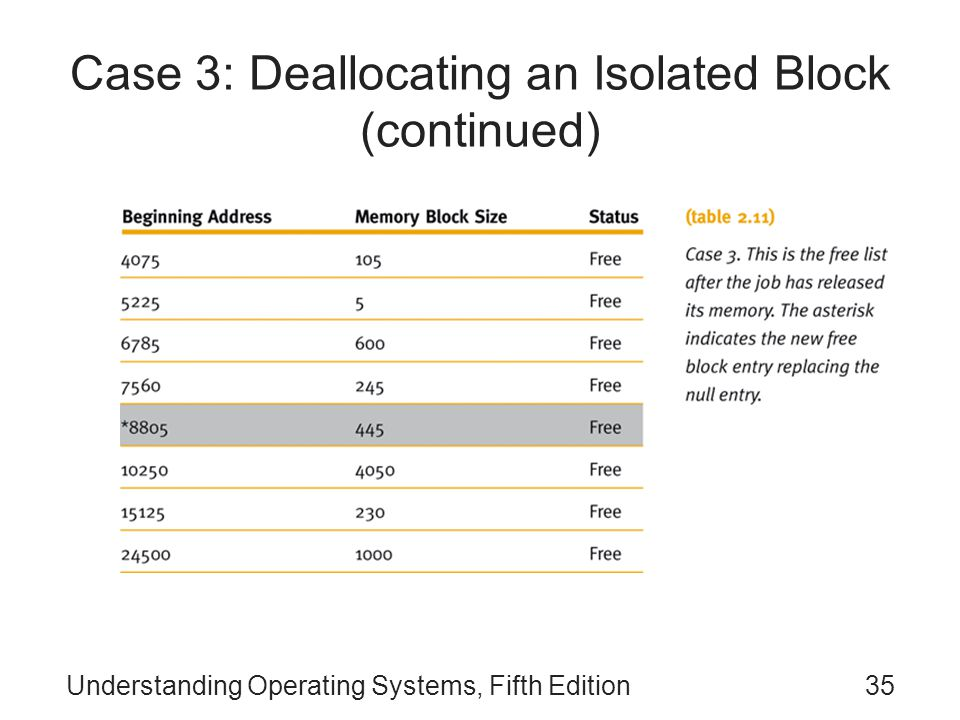Understanding Operating Systems, Fifth Edition35 Case 3: Deallocating an Isolated Block (continued)