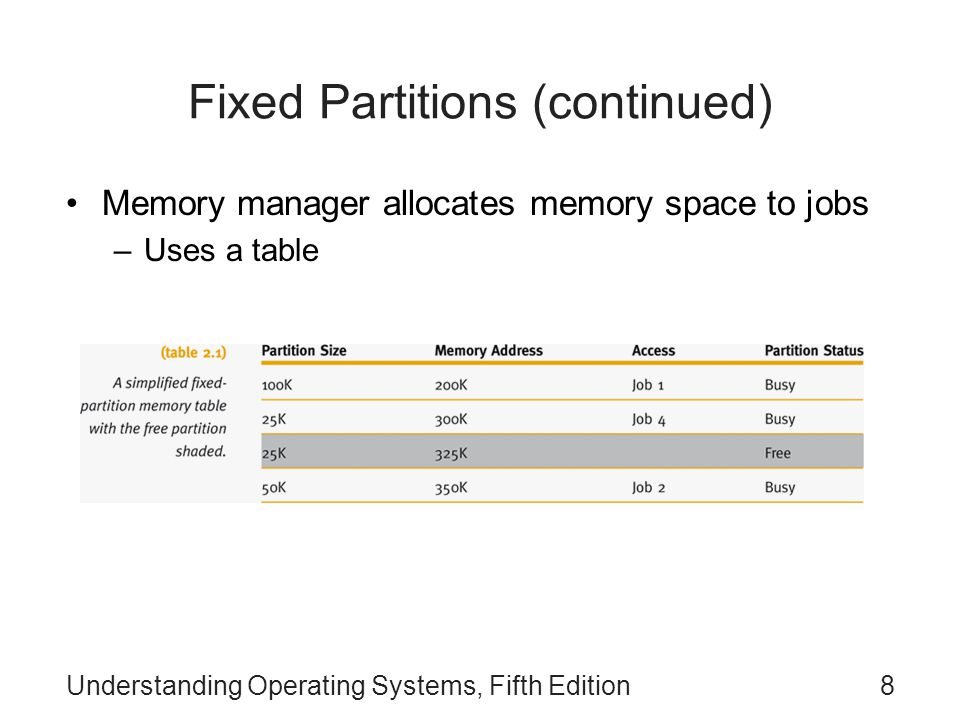 Understanding Operating Systems, Fifth Edition8 Fixed Partitions (continued) Memory manager allocates memory space to jobs –Uses a table