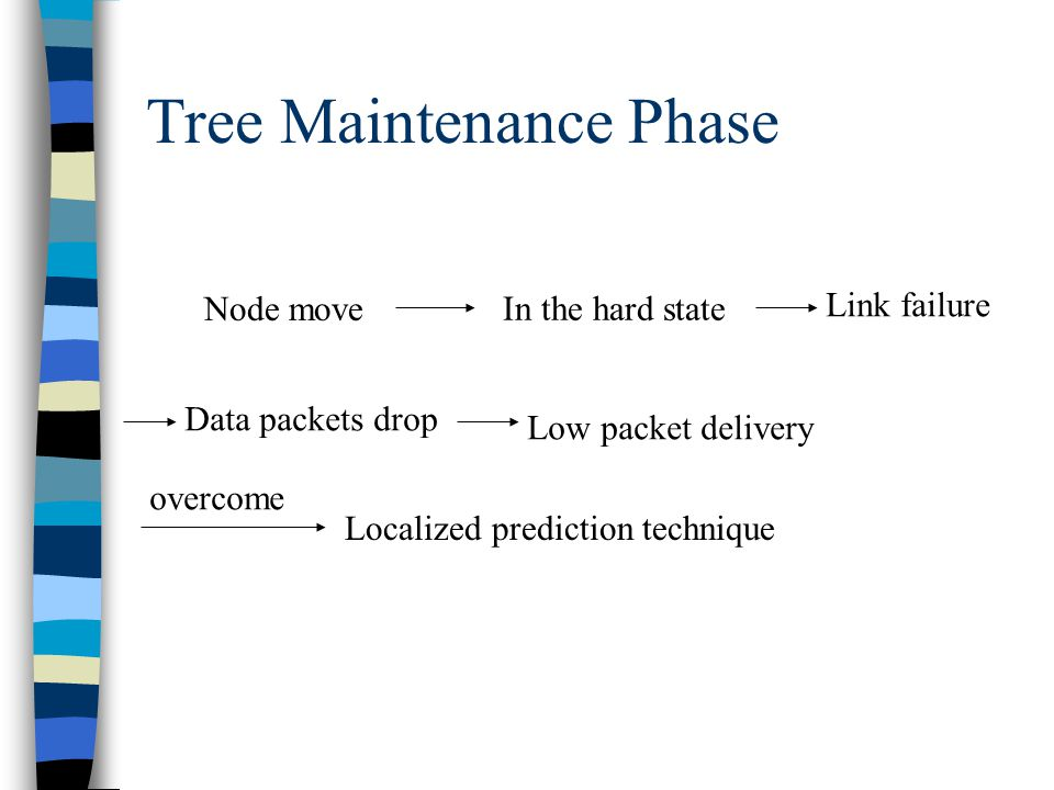Tree Maintenance Phase Node move In the hard state Link failure Data packets drop Low packet delivery Localized prediction technique overcome