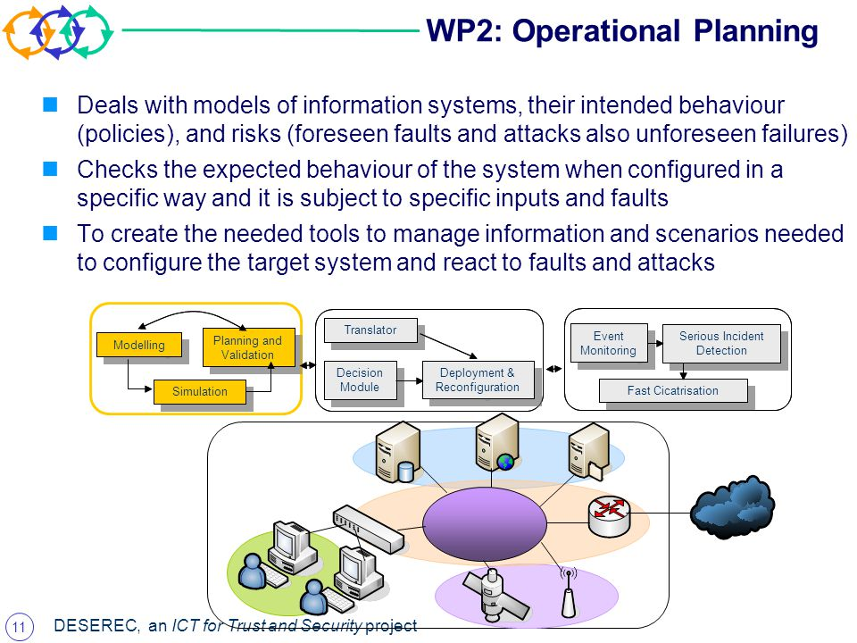 11 DESEREC, an ICT for Trust and Security project WP2: Operational Planning Deals with models of information systems, their intended behaviour (policies), and risks (foreseen faults and attacks also unforeseen failures) Checks the expected behaviour of the system when configured in a specific way and it is subject to specific inputs and faults To create the needed tools to manage information and scenarios needed to configure the target system and react to faults and attacks Modelling Simulation Planning and Validation Decision Module Deployment & Reconfiguration Event Monitoring Serious Incident Detection Translator Fast Cicatrisation Modelling Simulation Planning and Validation Decision Module Deployment & Reconfiguration Event Monitoring Serious Incident Detection Translator Fast Cicatrisation
