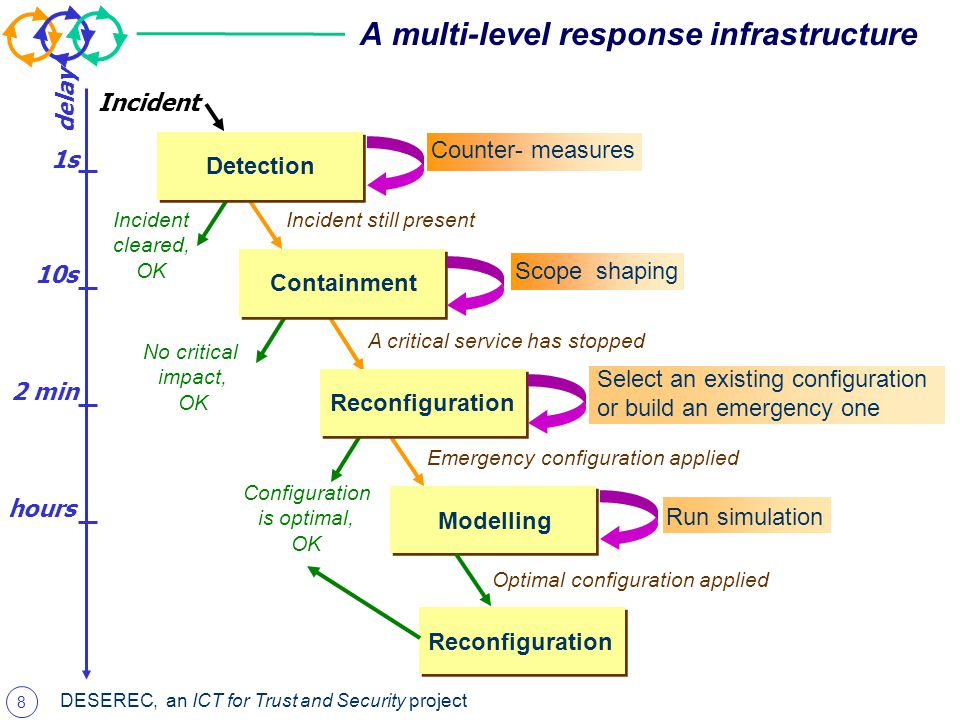 8 DESEREC, an ICT for Trust and Security project A multi-level response infrastructure Incident Incident still present Incident cleared, OK No critical impact, OK A critical service has stopped Emergency configuration applied Counter- measures 1s Scope shaping 10s Select an existing configuration or build an emergency one 2 min hours delay Detection Containment Reconfiguration Modelling Configuration is optimal, OK Reconfiguration Run simulation Optimal configuration applied