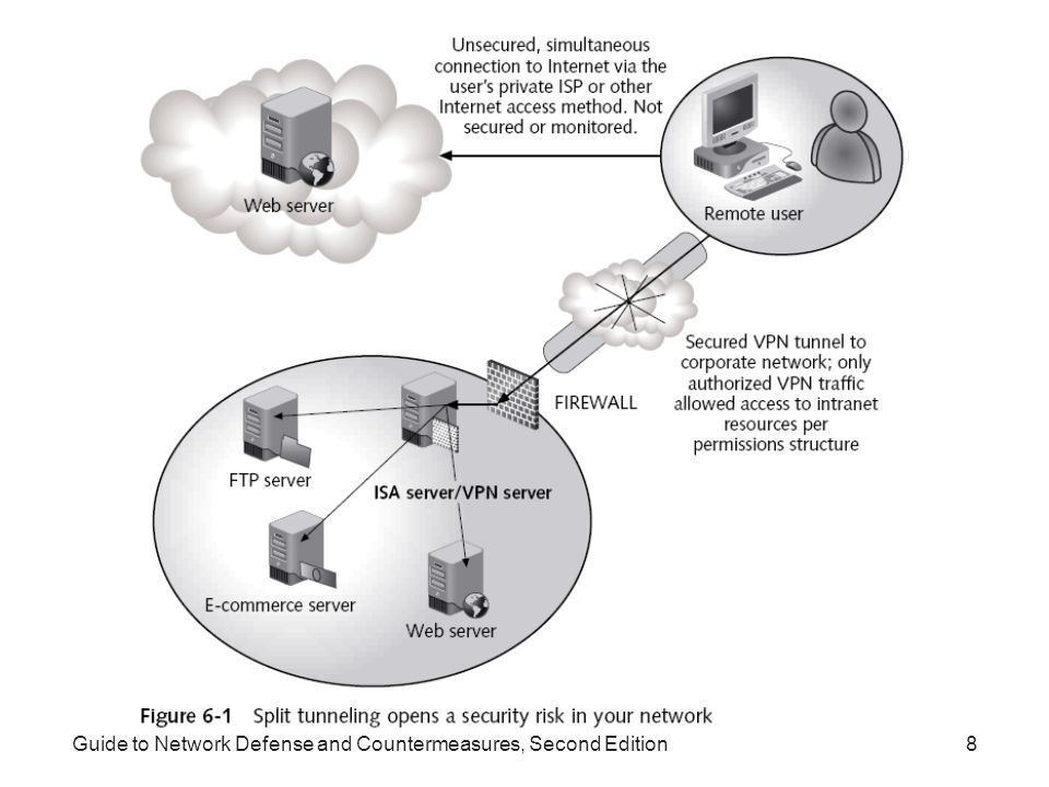 Guide to Network Defense and Countermeasures, Second Edition29 Using VPNs with Firewalls (continued) Set up VPN server behind the firewall connected to the internal network –Advantages VPN server is completely protected from the Internet Firewall is the only device controlling access VPN traffic restrictions are configured on VPN server –Disadvantages VPN traffic must travel through the firewall Firewall must handle VPN traffic Firewall might not know what to do with IP protocols other than ICMP, TCP, and UDP