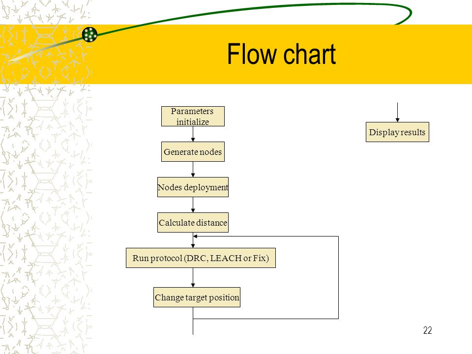 22 Flow chart Parameters initialize Generate nodes Nodes deployment Calculate distance Run protocol (DRC, LEACH or Fix) Change target position Display results