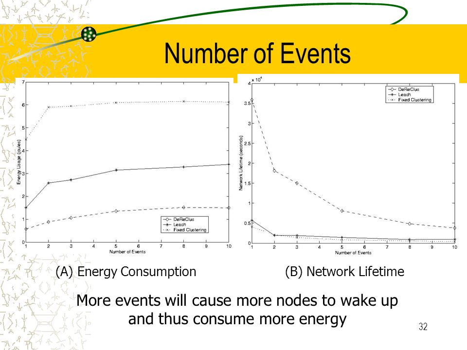 32 Number of Events More events will cause more nodes to wake up and thus consume more energy (A) Energy Consumption(B) Network Lifetime