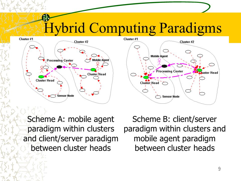 9 Hybrid Computing Paradigms Scheme A: mobile agent paradigm within clusters and client/server paradigm between cluster heads Scheme B: client/server paradigm within clusters and mobile agent paradigm between cluster heads