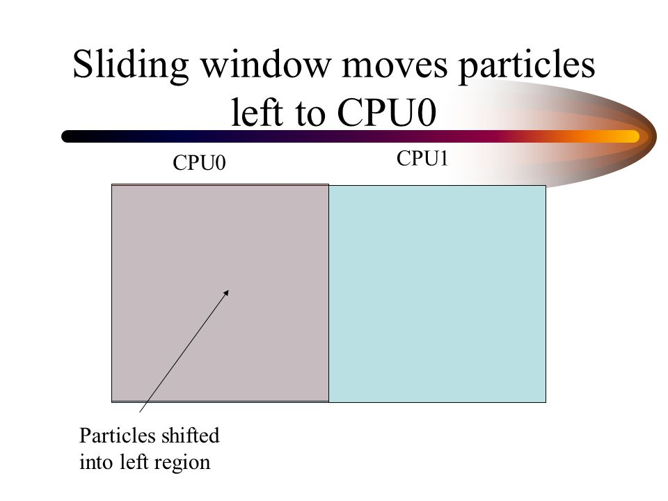 Sliding window moves particles left to CPU0 CPU0 CPU1 Particles shifted into left region