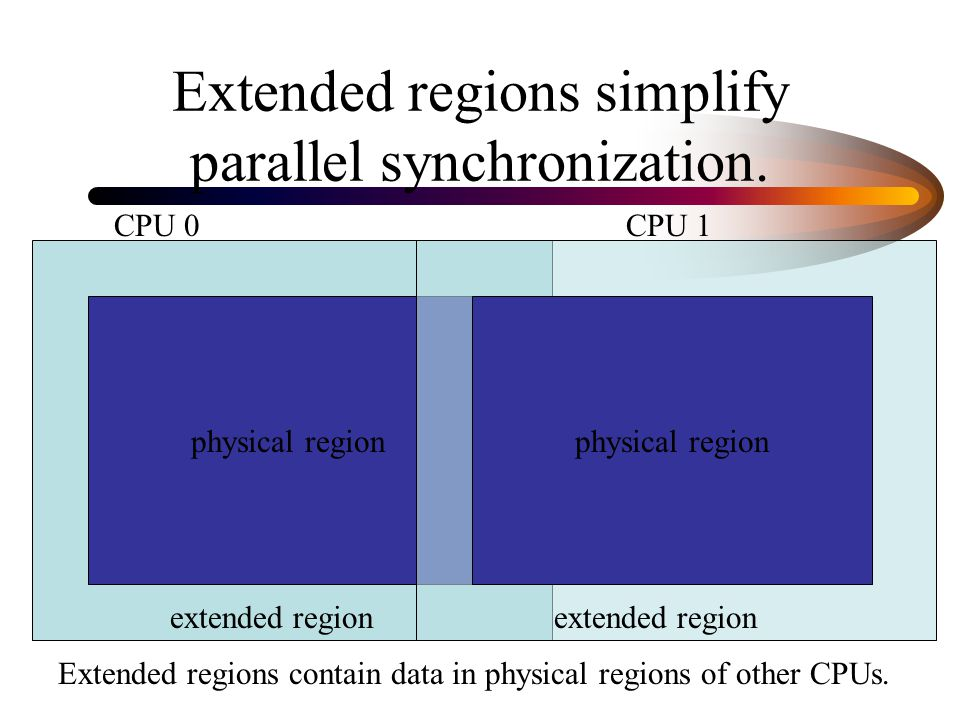 Extended regions simplify parallel synchronization.