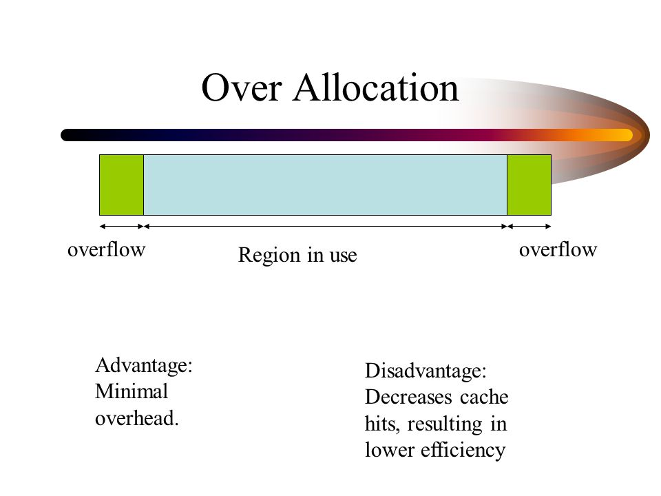 Over Allocation Region in use overflow Disadvantage: Decreases cache hits, resulting in lower efficiency Advantage: Minimal overhead.