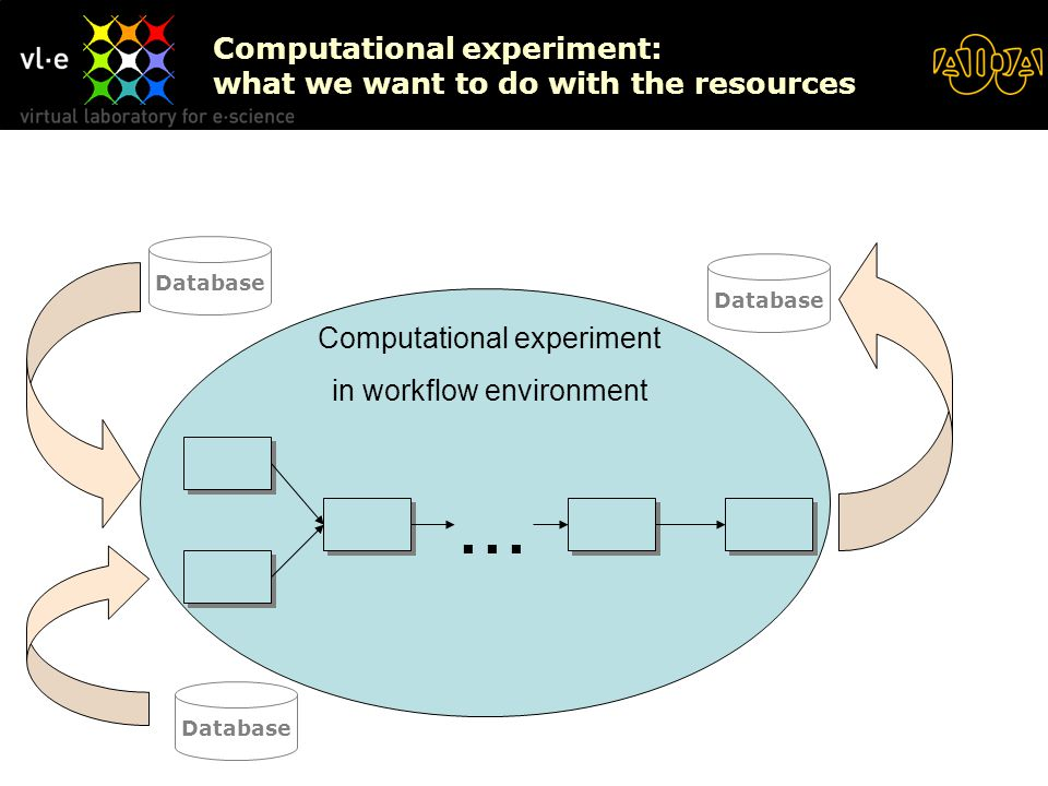 Computational experiment: what we want to do with the resources Database Computational experiment in workflow environment Database...