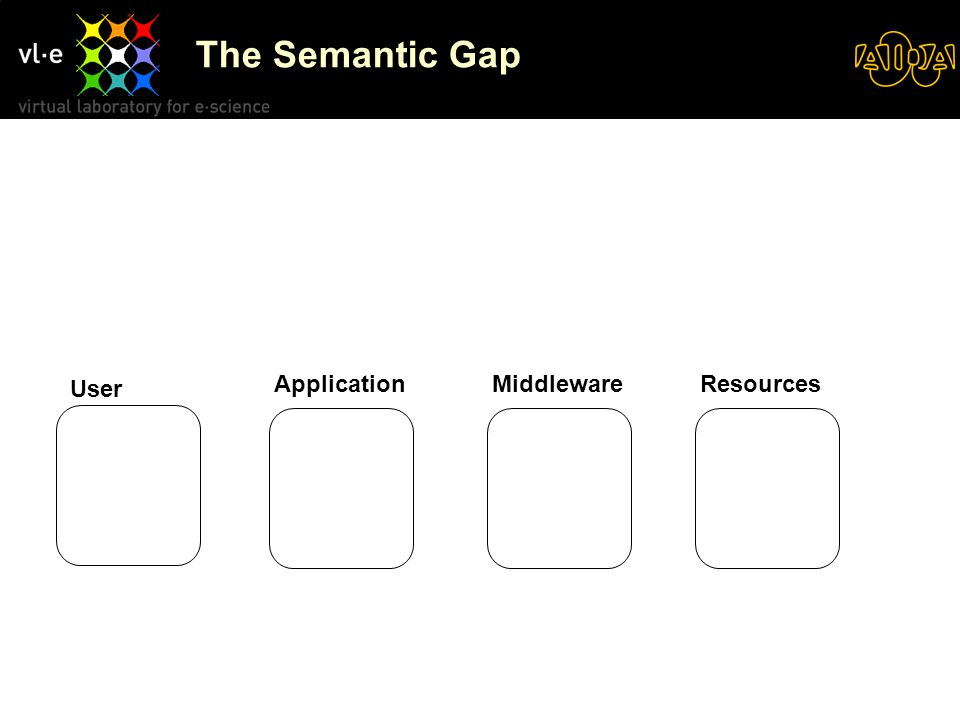 The Semantic Gap User ResourcesMiddlewareApplication