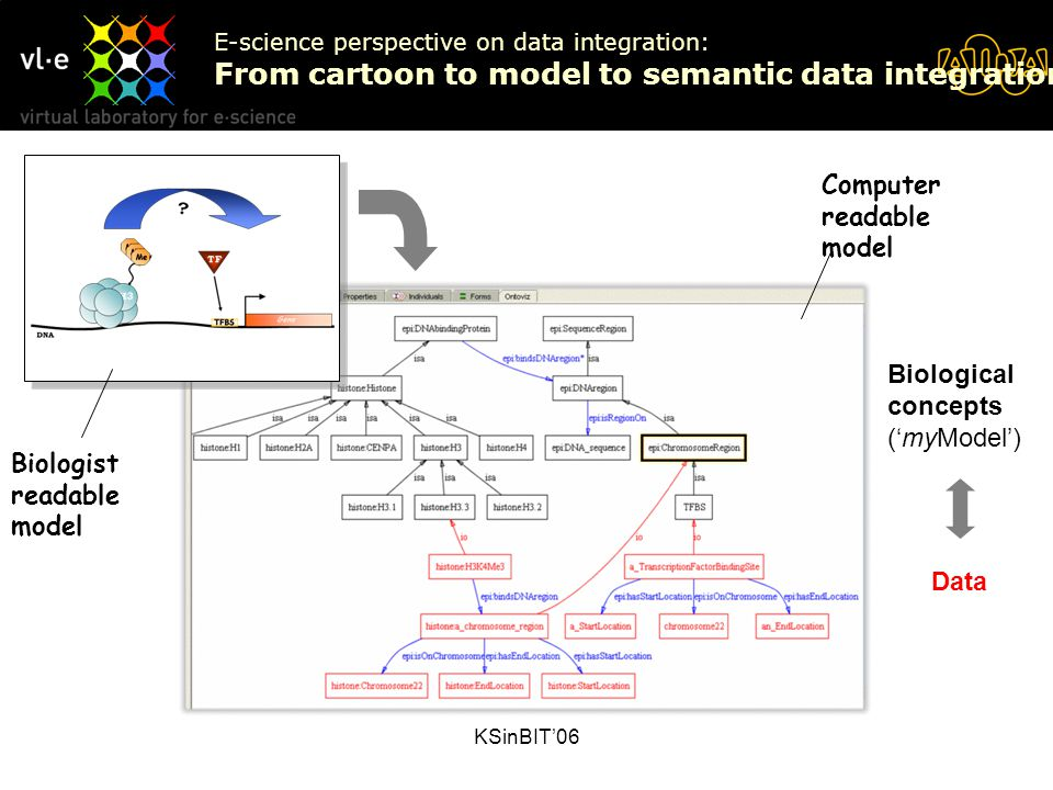 KSinBIT'06 E-science perspective on data integration: From cartoon to model to semantic data integration Biological concepts ('myModel') Data Biologis