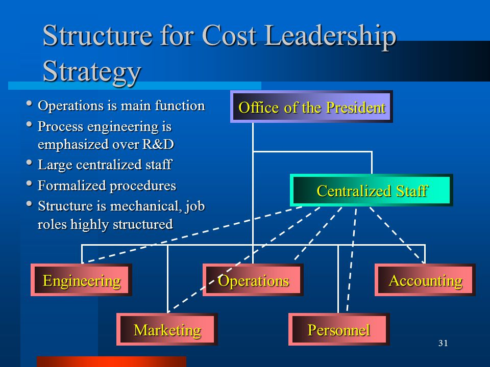 31 Structure for Cost Leadership Strategy Office of the President Centralized Staff MarketingPersonnel EngineeringOperations Accounting Operations is main function Operations is main function Process engineering is emphasized over R&D Process engineering is emphasized over R&D Large centralized staff Large centralized staff Formalized procedures Formalized procedures Structure is mechanical, job roles highly structured Structure is mechanical, job roles highly structured