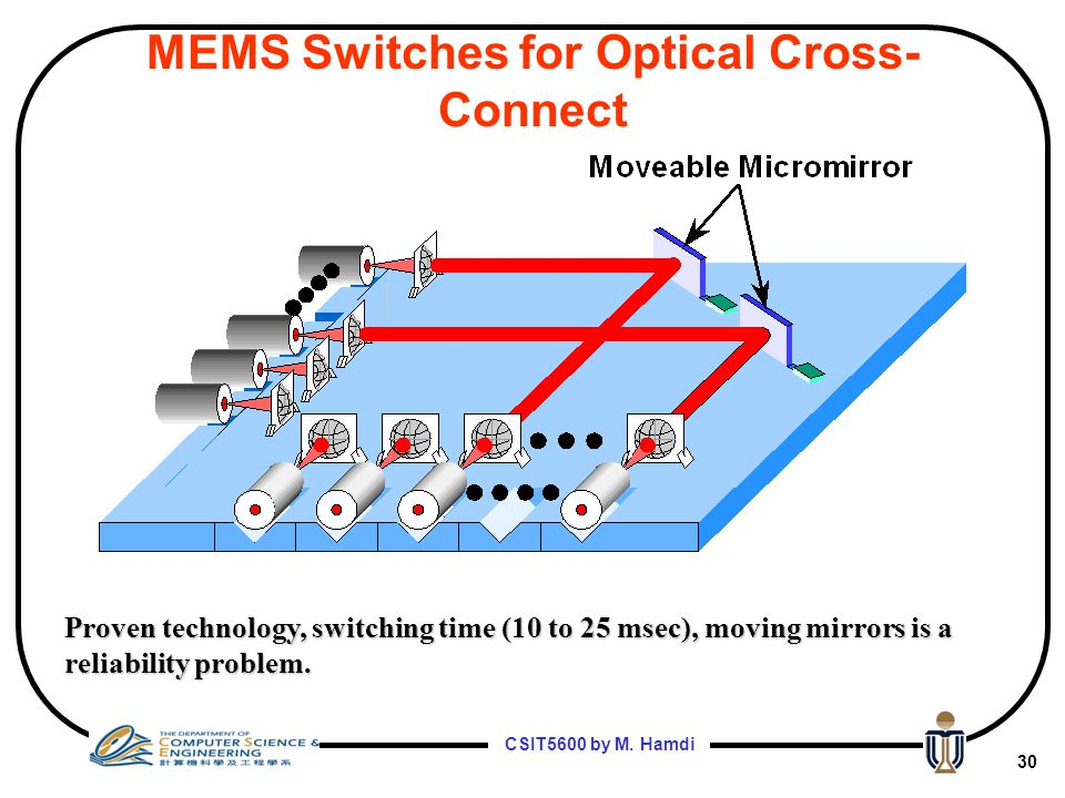 CSIT5600 by M. Hamdi 29 Optical Switching Technologies MEMs – MicroElectroMechanical Liquid Crystal Opto-Mechanical Bubble Technology Thermo-optic (Si