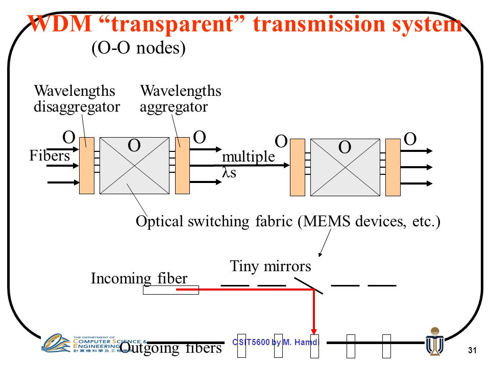 CSIT5600 by M. Hamdi 30 MEMS Switches for Optical Cross- Connect Proven technology, switching time (10 to 25 msec), moving mirrors is a reliability pr