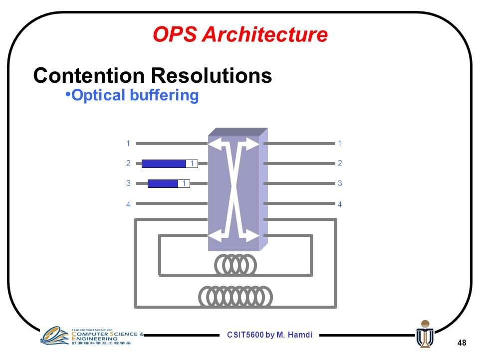 CSIT5600 by M. Hamdi 47 OPS: Contention Resolution Optical Buffering –Should hold an optical signal How? By delaying it using Optical Delay Lines (ODL