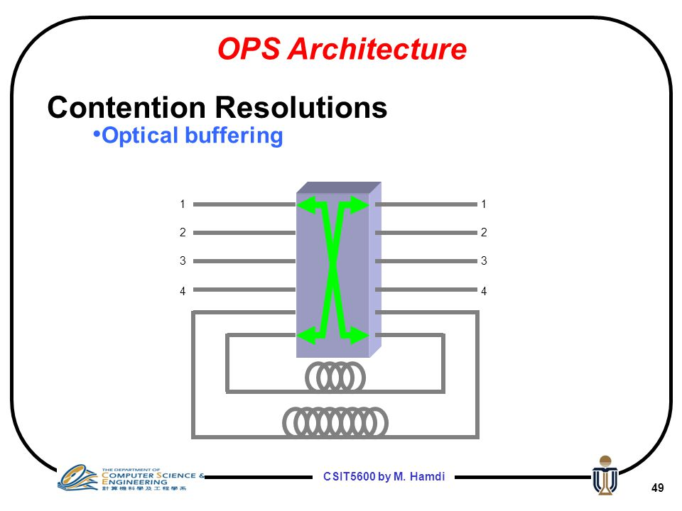 CSIT5600 by M. Hamdi 48 1 1 1 2 3 4 1 2 3 4 Optical buffering OPS Architecture Contention Resolutions