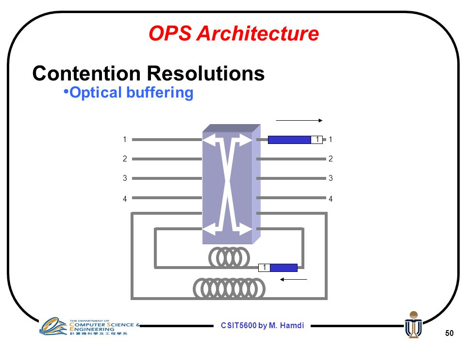 CSIT5600 by M. Hamdi 49 1 2 3 4 1 2 3 4 Optical buffering OPS Architecture Contention Resolutions