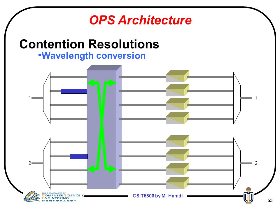 CSIT5600 by M. Hamdi 52 Wavelength conversion 1 1 1 2 1 2 OPS Architecture Contention Resolutions