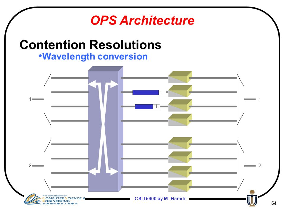 CSIT5600 by M. Hamdi 53 1 2 1 2 Wavelength conversion OPS Architecture Contention Resolutions