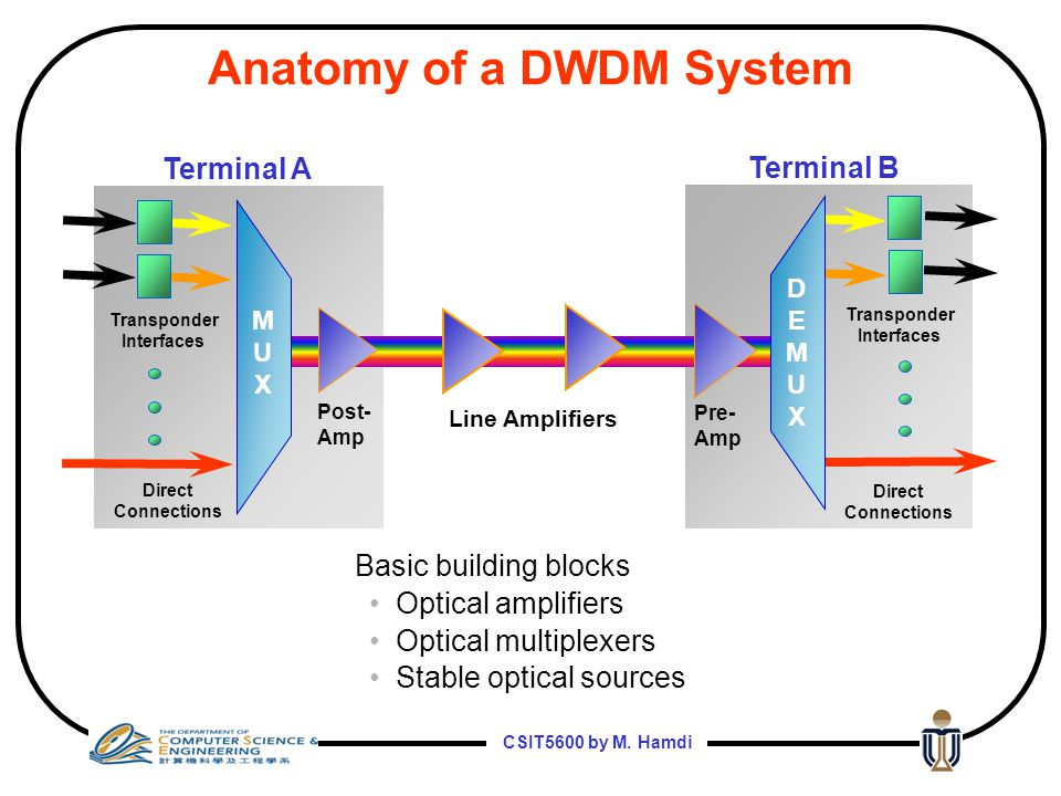 CSIT5600 by M. Hamdi 5 Dense Wave Division Multiplexing (DWDM) Multiple wavelength bands on each fiber  Transmit by combining multiple lasers @ diffe