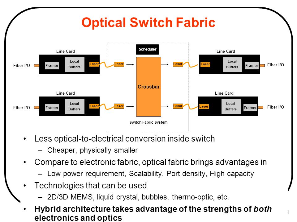 CSIT5600 by M. Hamdi 60 Logical Architecture of Multi-rack Switches Optical I/O interfaces connected to WDM fibers Electronic packet processing and bu