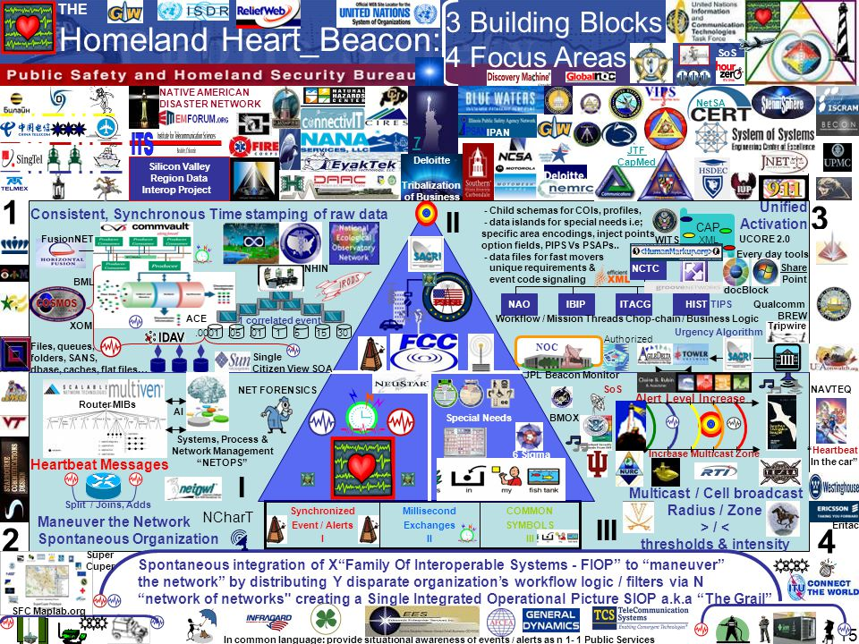 House Medical Technology Caucus Vice Chair of the 21st Century Health Care Caucus Disaster Management Constellation Common Operational Picture (COP): A single identical display of relevant information shared by more than one command.
