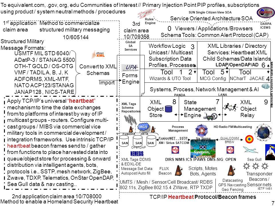 How? Convert battlefield military tactics, tools, & procedures… O: Maneuver Control Systems (S3) generates & xmits consolidated Unit Task Order (UTO)
