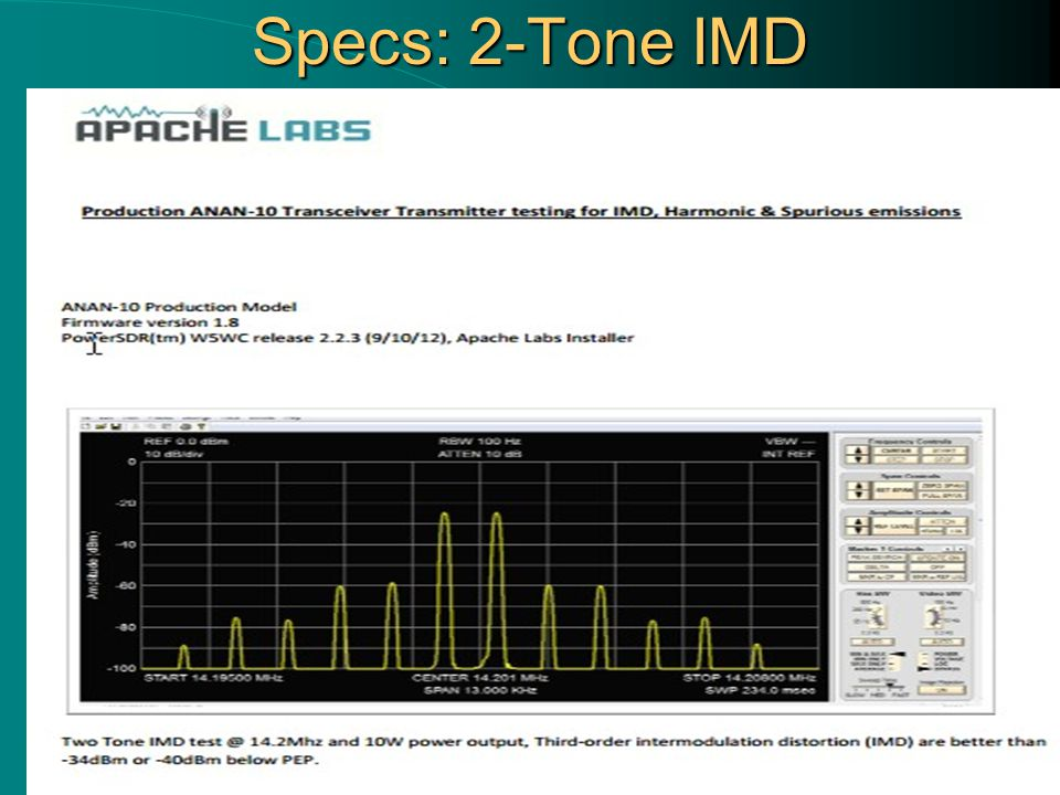 Specs: 2-Tone IMD