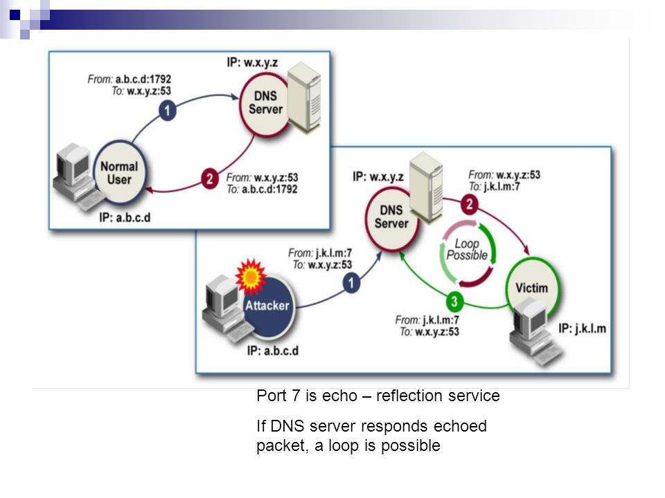 Port 7 is echo – reflection service If DNS server responds echoed packet, a loop is possible