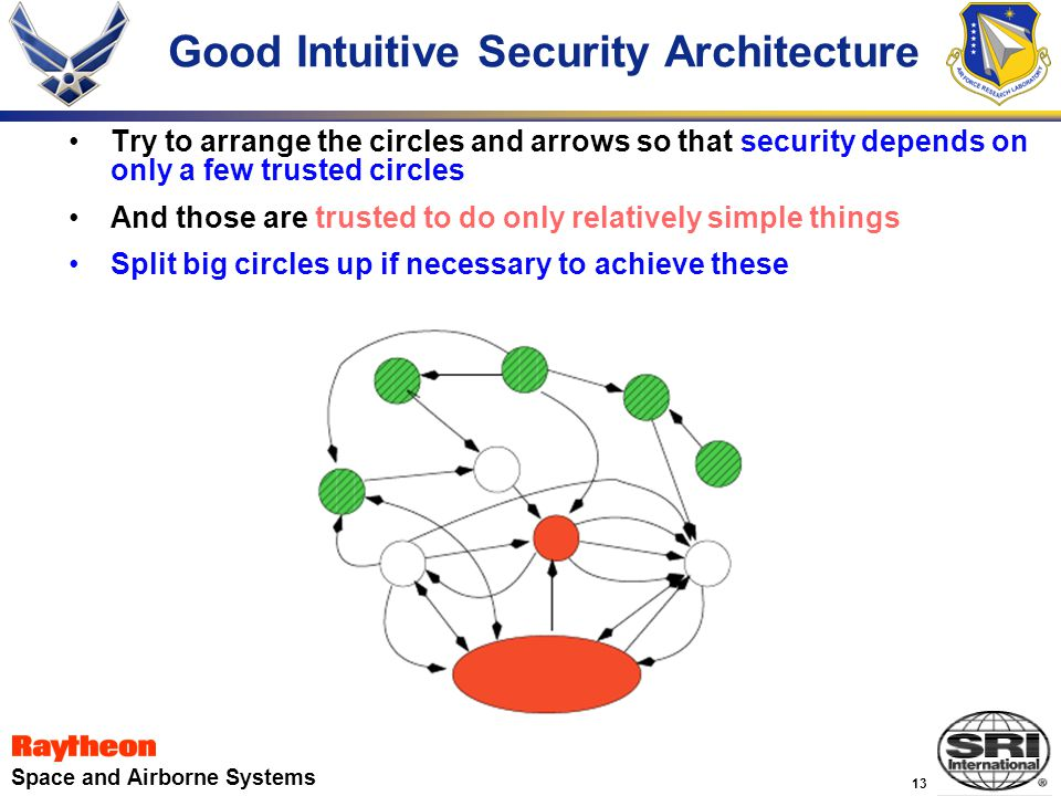 13 Space and Airborne Systems Good Intuitive Security Architecture Try to arrange the circles and arrows so that security depends on only a few trusted circles And those are trusted to do only relatively simple things Split big circles up if necessary to achieve these