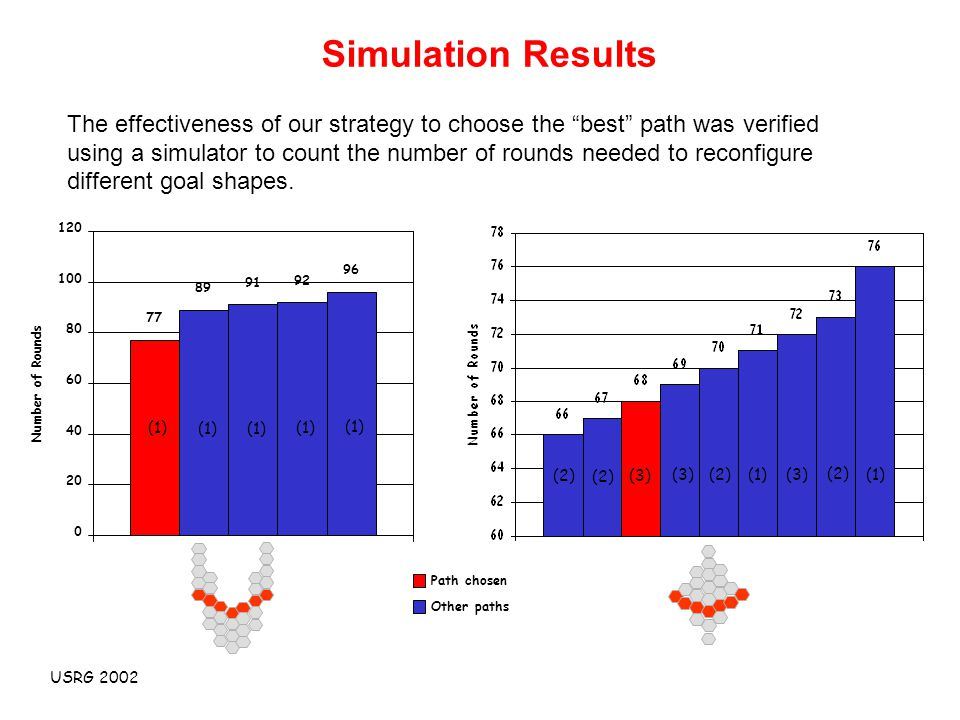 USRG 2002 Simulation Results The effectiveness of our strategy to choose the best path was verified using a simulator to count the number of rounds needed to reconfigure different goal shapes.