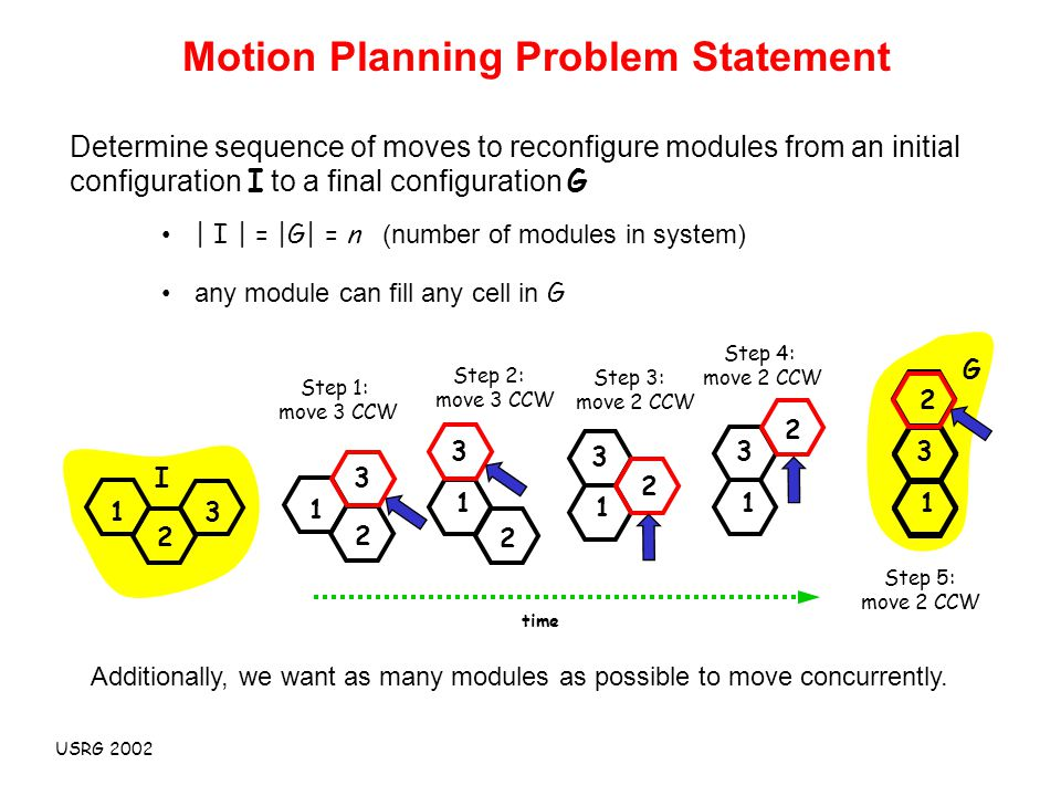USRG 2002 1 2 3 Determine sequence of moves to reconfigure modules from an initial configuration I to a final configuration G Motion Planning Problem Statement time 1 2 3 I G | I | = |G| = n (number of modules in system) any module can fill any cell in G Step 1: move 3 CCW 1 2 3 Step 2: move 3 CCW 1 2 3 Step 3: move 2 CCW 1 2 3 Step 4: move 2 CCW 1 2 3 Step 5: move 2 CCW Additionally, we want as many modules as possible to move concurrently.