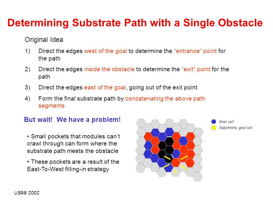 USRG 2002 Determining Substrate Path with a Single Obstacle Original Idea 1)Direct the edges west of the goal to determine the entrance point for the path 2)Direct the edges inside the obstacle to determine the exit point for the path 3)Direct the edges east of the goal, going out of the exit point 4)Form the final substrate path by concatenating the above path segments But wait.