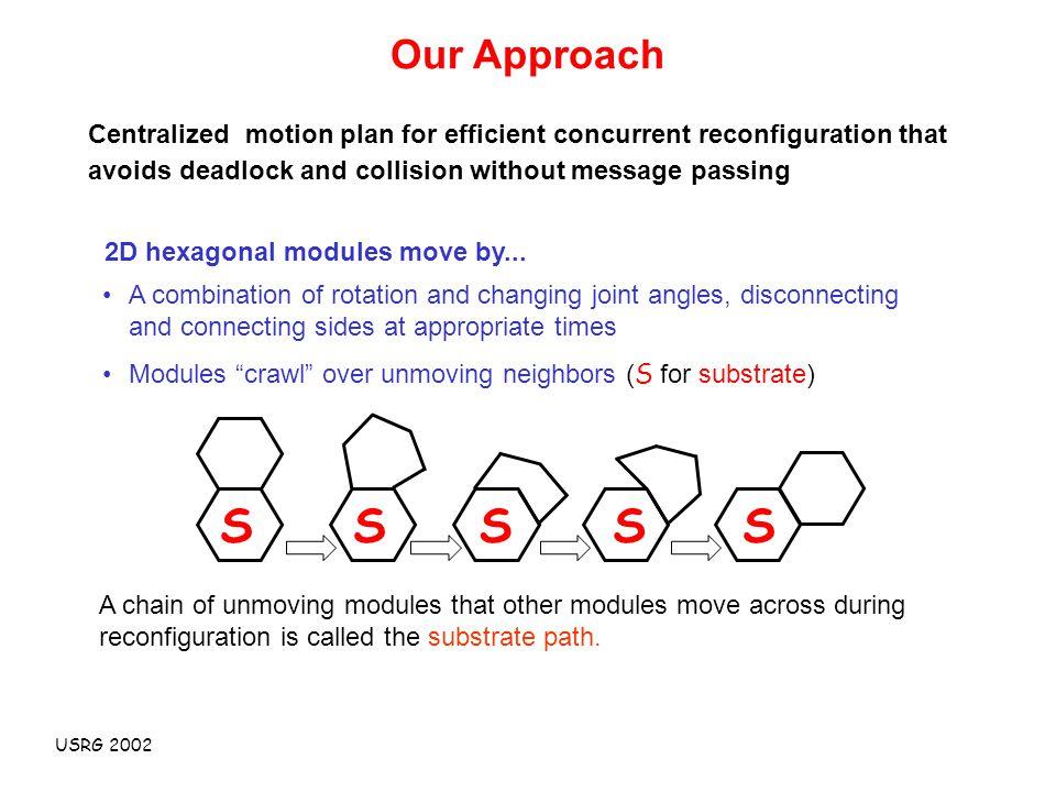 USRG 2002 2D hexagonal modules move by...